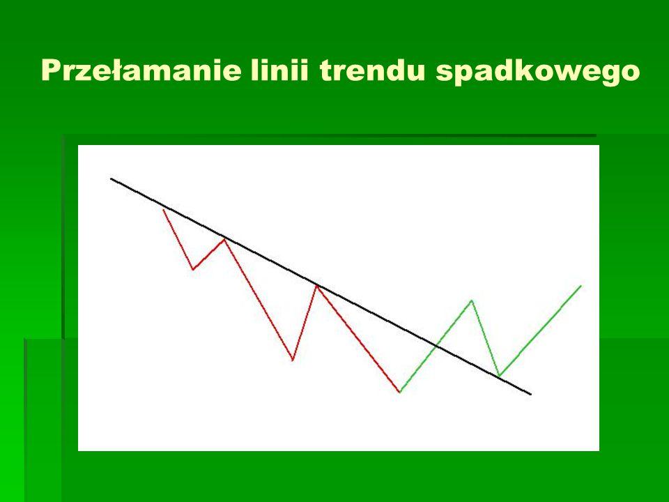 Przełamanie linii trendu spadkowego