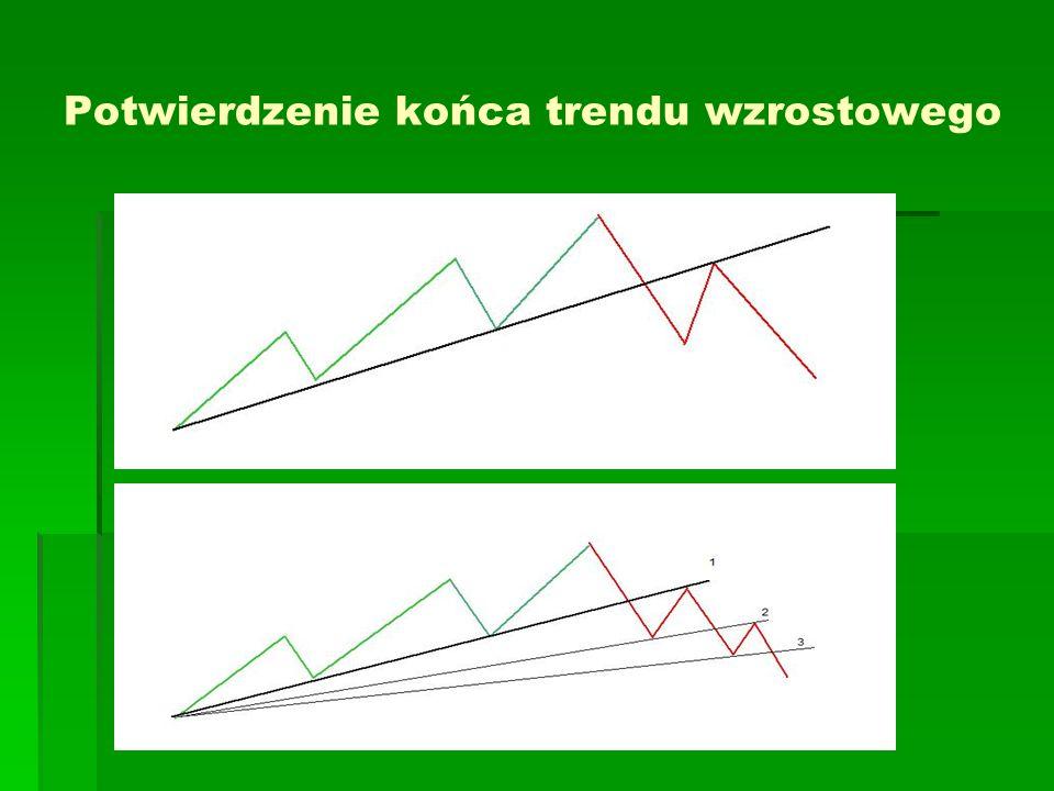 Potwierdzenie końca trendu wzrostowego