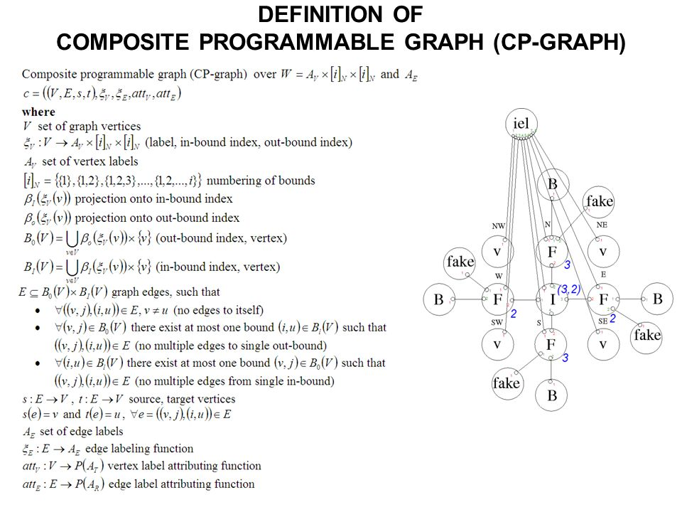 EXAMPLE OF COMPOSITE PROGRAMMABLE GRAPH (CP-GRAPH) REPRESENTING SINGLE hp FINITE ELEMENT