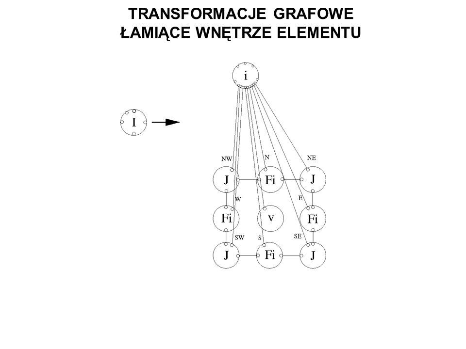 TRANSFORMACJE GRAFOWE ŁAMIĄCE WNĘTRZE ELEMENTU