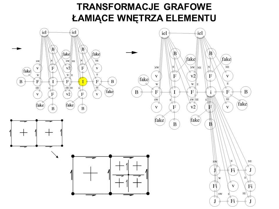 TRANSFORMACJE GRAFOWE ŁAMIĄCE WNĘTRZA ELEMENTU