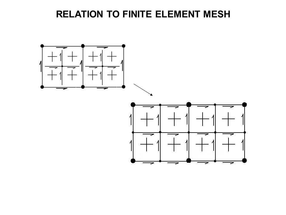 RELATION TO FINITE ELEMENT MESH