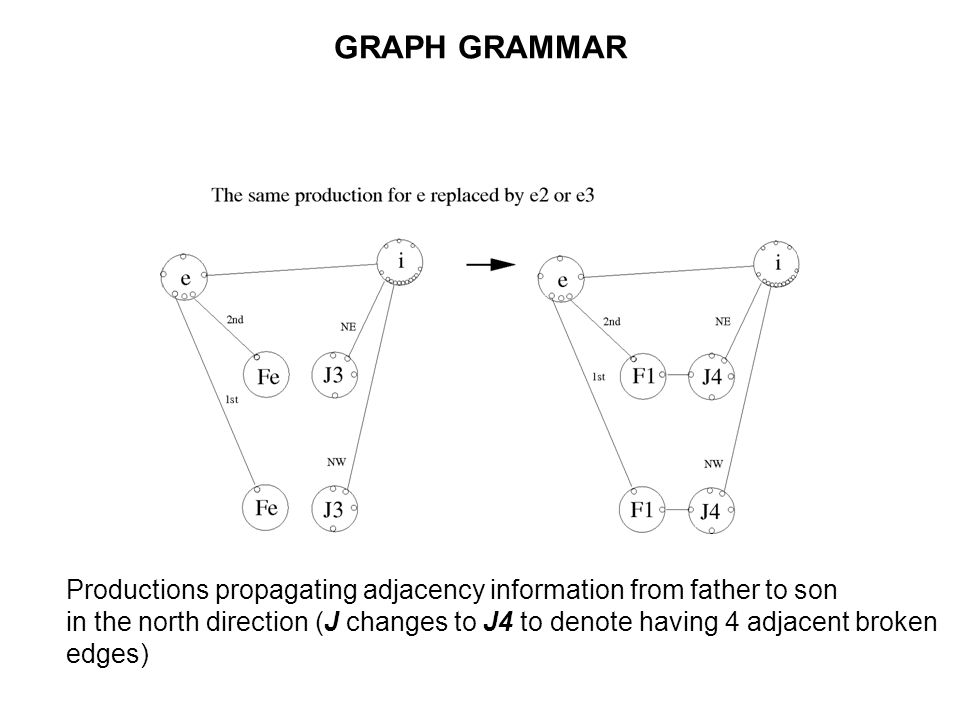 GRAPH GRAMMAR Productions propagating adjacency information from father to son in the north direction (J changes to J4 to denote having 4 adjacent broken edges)