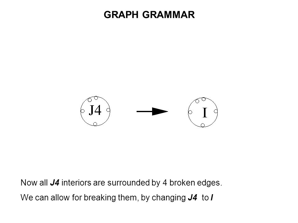 GRAPH GRAMMAR Now all J4 interiors are surrounded by 4 broken edges.