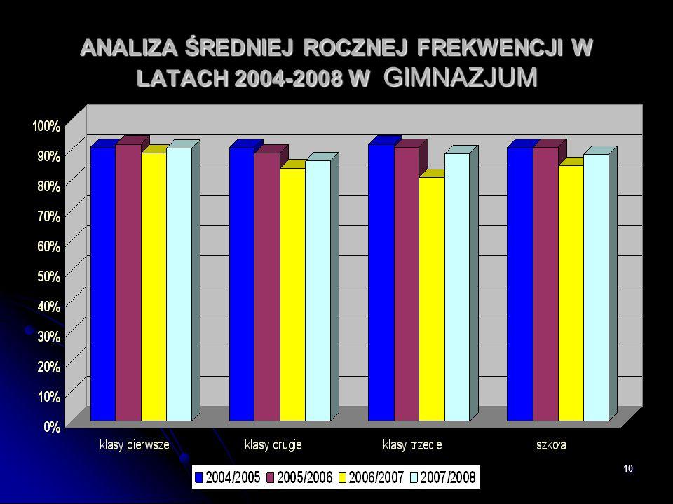 10 ANALIZA ŚREDNIEJ ROCZNEJ FREKWENCJI W LATACH 2004-2008 W GIMNAZJUM