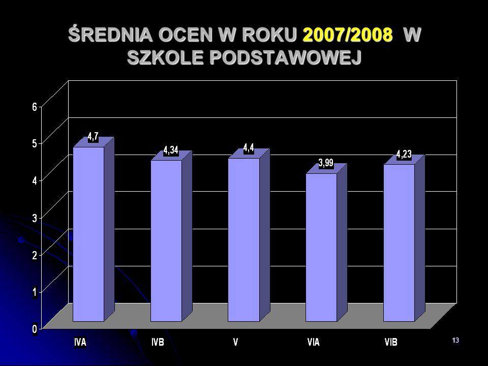 13 ŚREDNIA OCEN W ROKU 2007/2008 W SZKOLE PODSTAWOWEJ