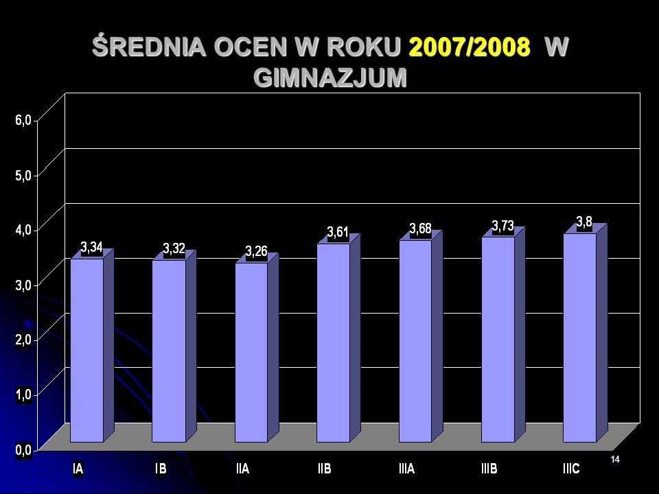 14 ŚREDNIA OCEN W ROKU 2007/2008 W GIMNAZJUM