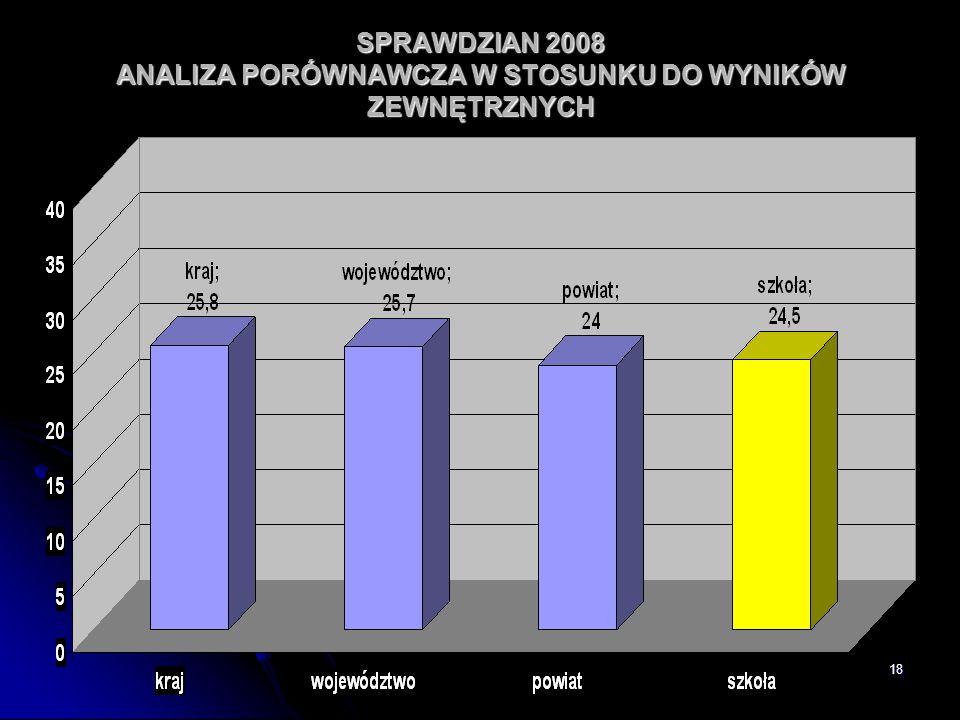 18 SPRAWDZIAN 2008 ANALIZA PORÓWNAWCZA W STOSUNKU DO WYNIKÓW ZEWNĘTRZNYCH