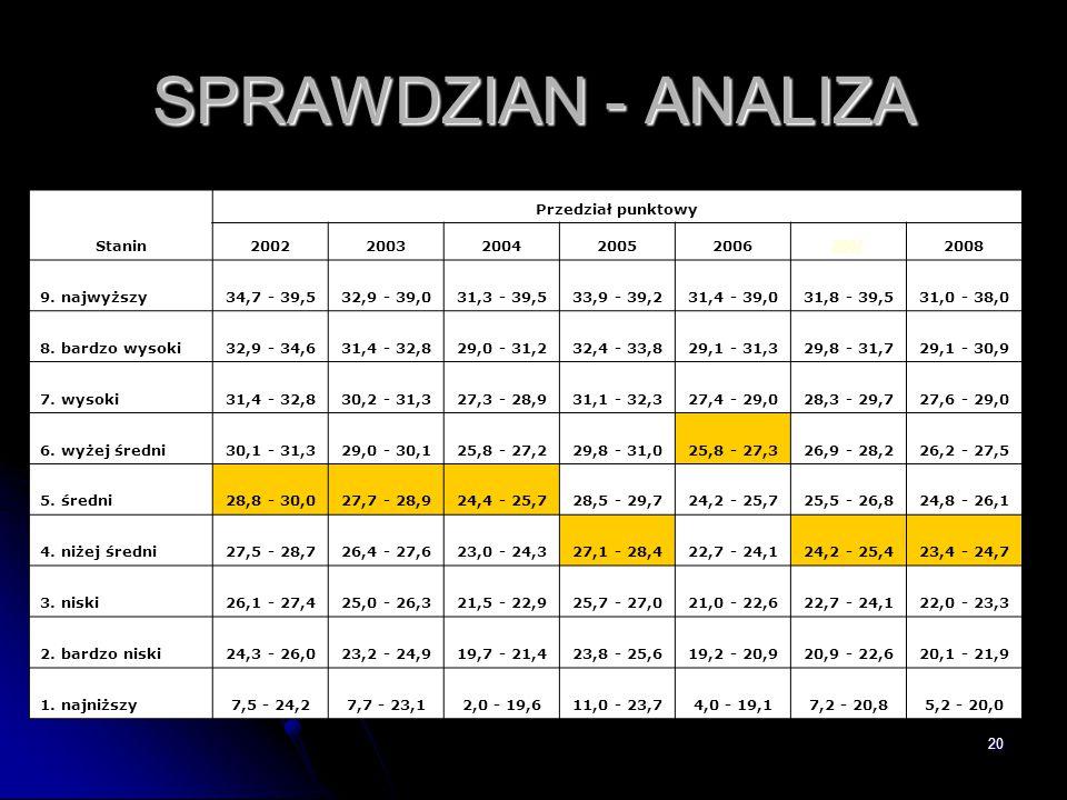 20 SPRAWDZIAN - ANALIZA Stanin Przedział punktowy 20022003200420052006 2007 2008 9. najwyższy34,7 - 39,532,9 - 39,031,3 - 39,533,9 - 39,231,4 - 39,031