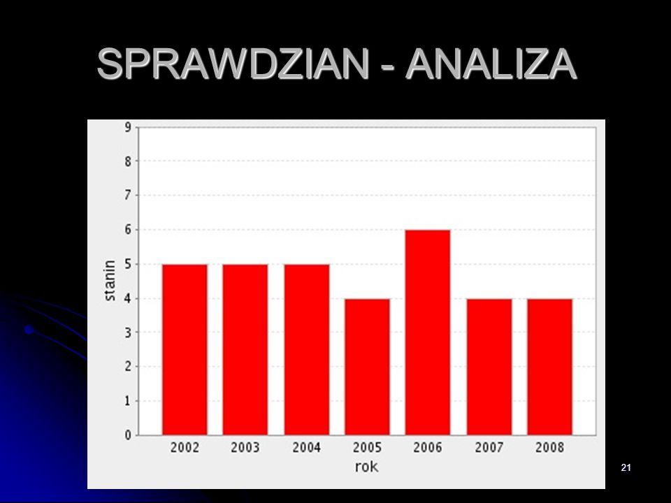 21 SPRAWDZIAN - ANALIZA
