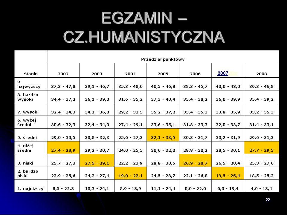 22 EGZAMIN – CZ.HUMANISTYCZNA Stanin Przedział punktowy 20022003200420052006 200720 0720 07 2008 9. najwyższy37,3 - 47,839,1 - 46,735,3 - 48,040,5 - 4