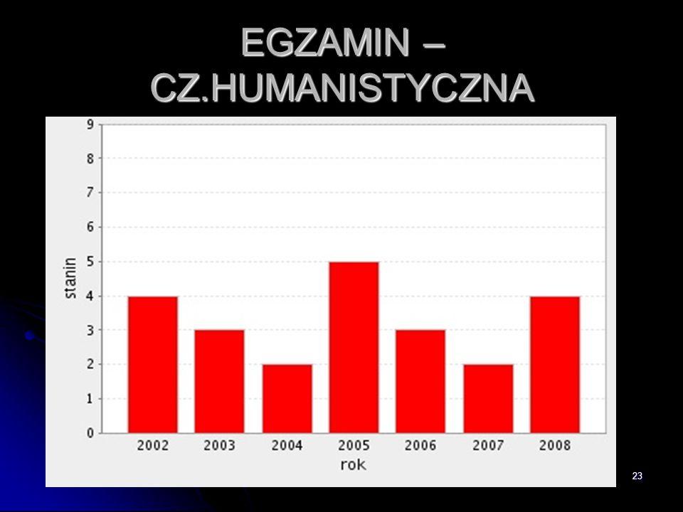23 EGZAMIN – CZ.HUMANISTYCZNA