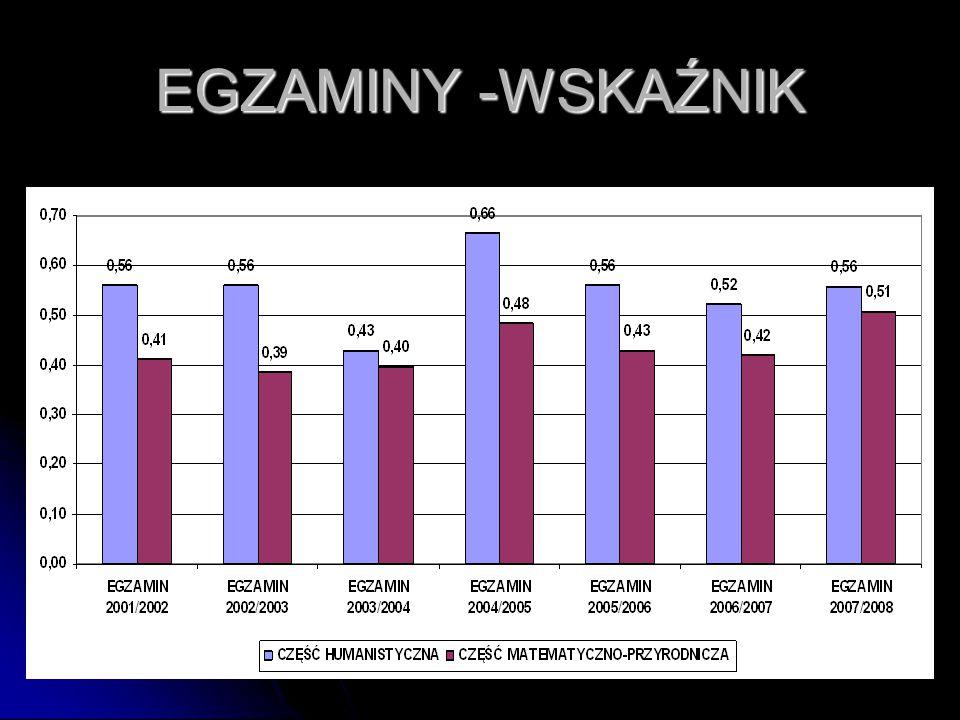 26 EGZAMINY -WSKAŹNIK