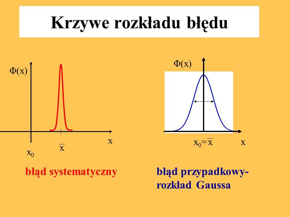 Krzywe rozkładu błędu x x x0x0 x x0=x0=x Φ(x) błąd systematycznybłąd przypadkowy- rozkład Gaussa