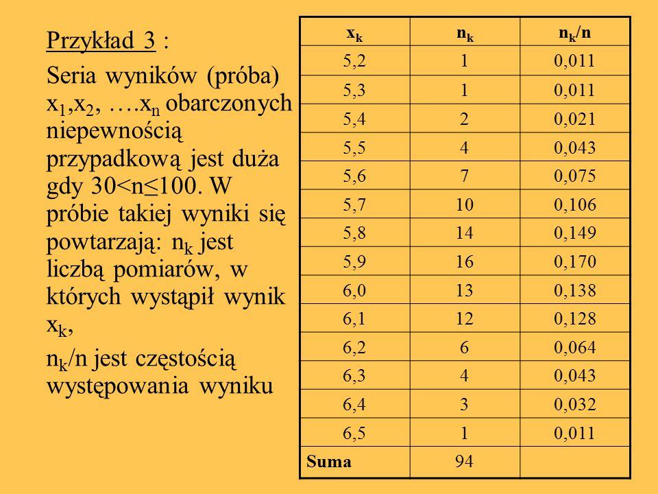 Przykład 3 : Seria wyników (próba) x 1,x 2, ….x n obarczonych niepewnością przypadkową jest duża gdy 30<n≤100. W próbie takiej wyniki się powtarzają: