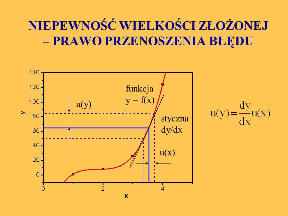NIEPEWNOŚĆ WIELKOŚCI ZŁOŻONEJ – PRAWO PRZENOSZENIA BŁĘDU u(y) u(x) funkcja y = f(x) styczna dy/dx