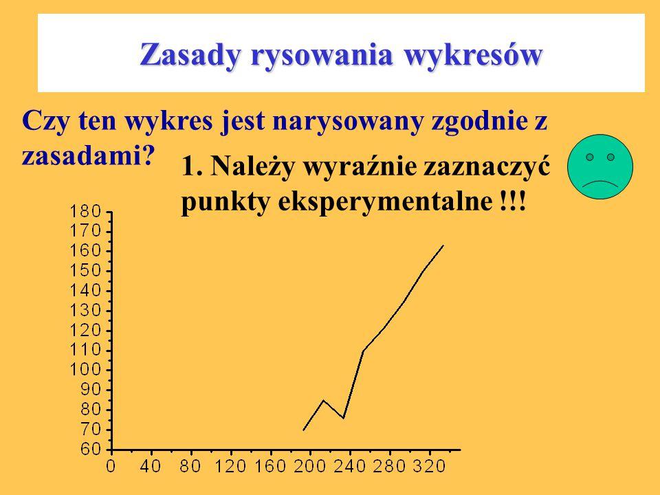 Zasady rysowania wykresów Czy ten wykres jest narysowany zgodnie z zasadami? 1. Należy wyraźnie zaznaczyć punkty eksperymentalne !!!