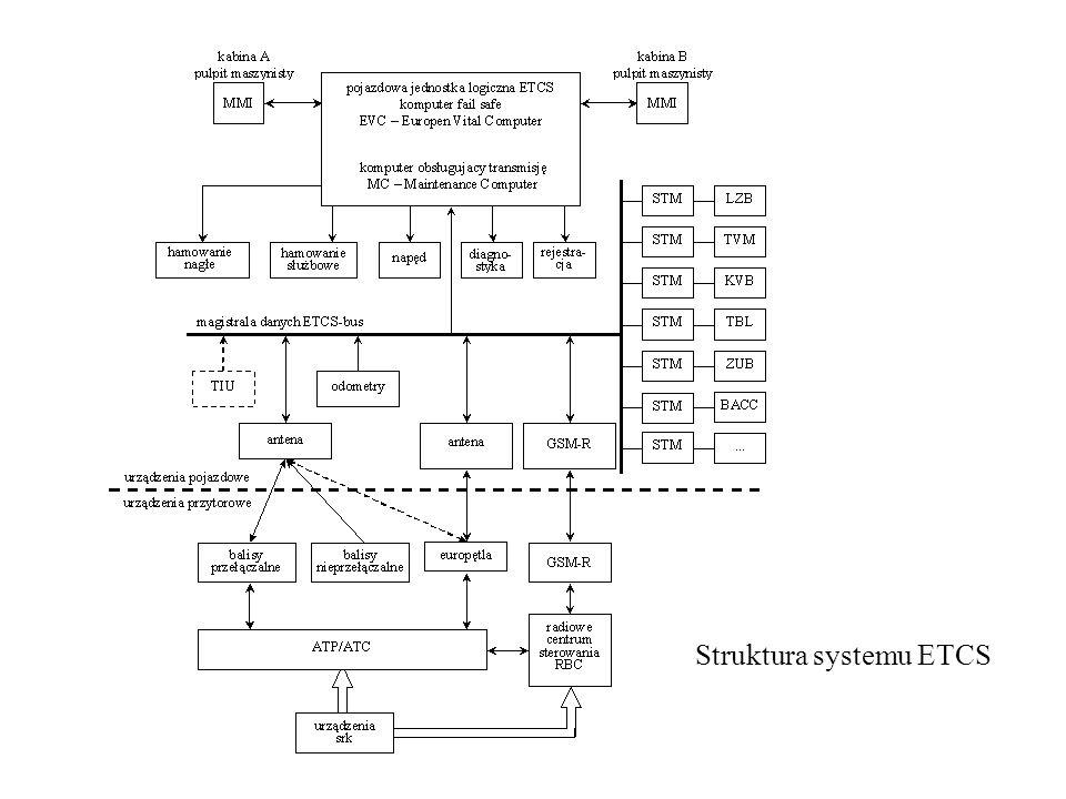 Struktura systemu ETCS