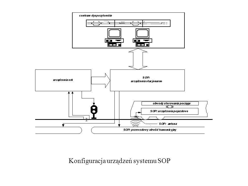 Konfiguracja urządzeń systemu SOP