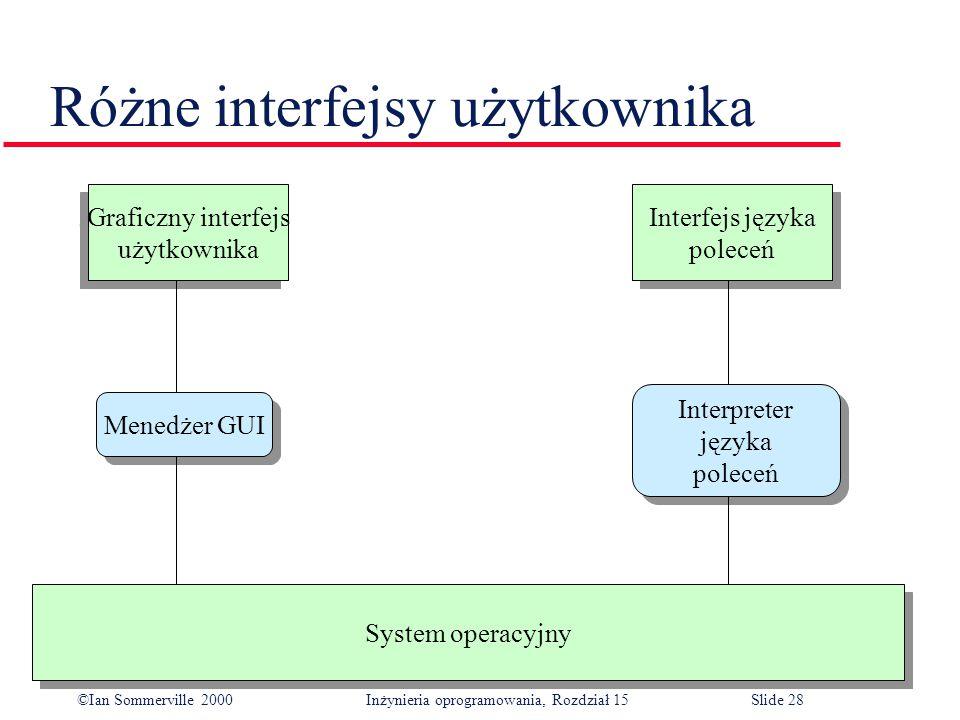 ©Ian Sommerville 2000 Inżynieria oprogramowania, Rozdział 15Slide 28 Różne interfejsy użytkownika System operacyjny Graficzny interfejs użytkownika Graficzny interfejs użytkownika Interfejs języka poleceń Interfejs języka poleceń Menedżer GUI Interpreter języka poleceń Interpreter języka poleceń