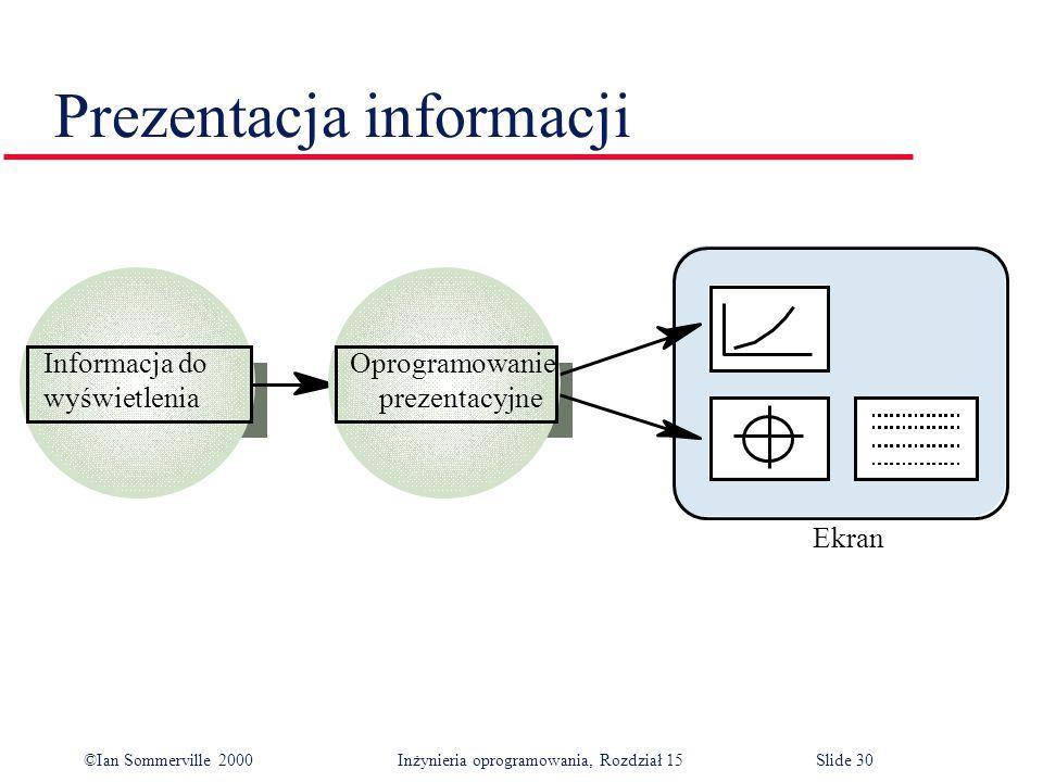 ©Ian Sommerville 2000 Inżynieria oprogramowania, Rozdział 15Slide 30 Prezentacja informacji Informacja do wyświetlenia Oprogramowanie prezentacyjne Ekran