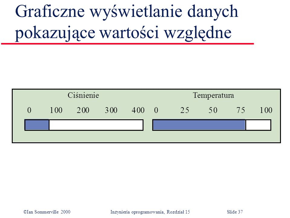©Ian Sommerville 2000 Inżynieria oprogramowania, Rozdział 15Slide 37 Graficzne wyświetlanie danych pokazujące wartości względne Ciśnienie Temperatura 01002003004000255075100