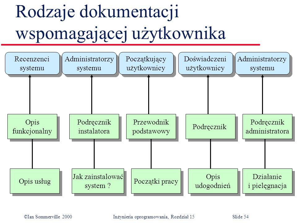 ©Ian Sommerville 2000 Inżynieria oprogramowania, Rozdział 15Slide 54 Rodzaje dokumentacji wspomagającej użytkownika Recenzenci systemu Recenzenci systemu Administratorzy systemu Administratorzy systemu Początkujący użytkownicy Początkujący użytkownicy Doświadczeni użytkownicy Doświadczeni użytkownicy Administratorzy systemu Administratorzy systemu Opis usług Jak zainstalować system .
