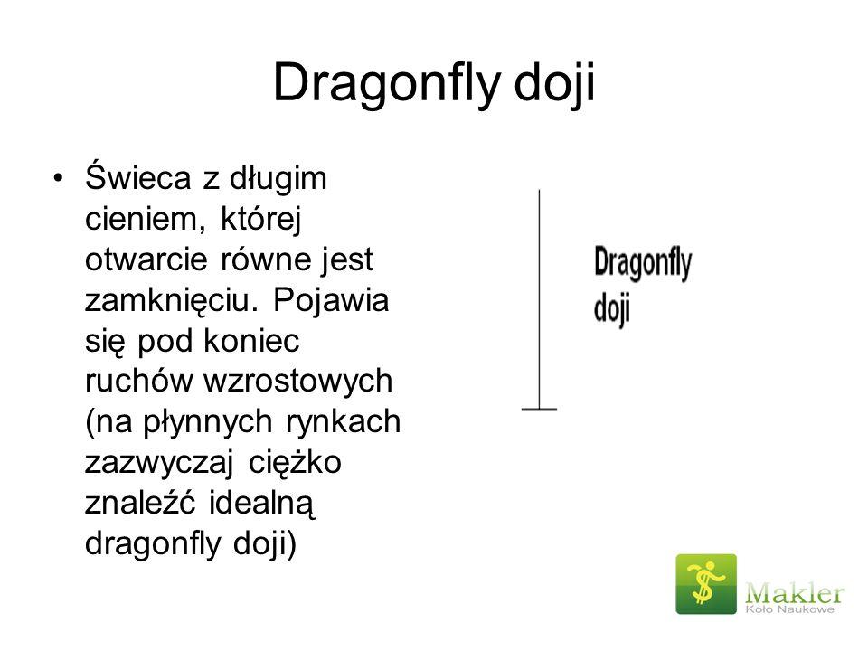 Dragonfly doji Świeca z długim cieniem, której otwarcie równe jest zamknięciu. Pojawia się pod koniec ruchów wzrostowych (na płynnych rynkach zazwycza