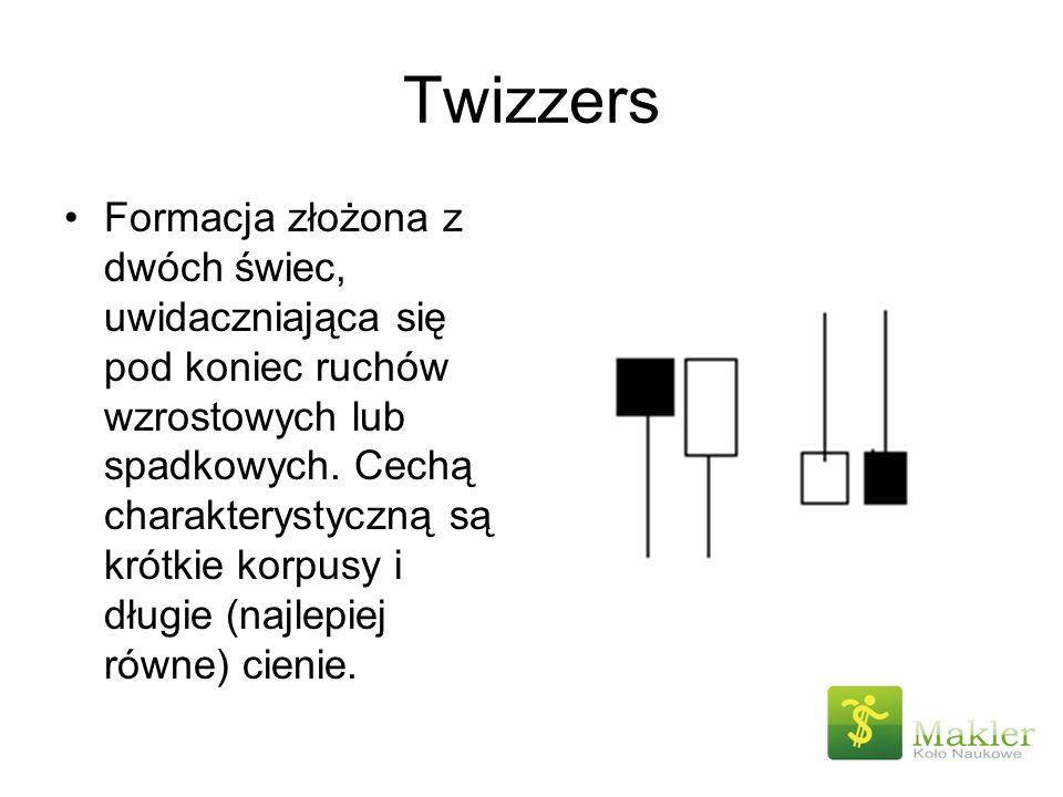 Twizzers Formacja złożona z dwóch świec, uwidaczniająca się pod koniec ruchów wzrostowych lub spadkowych. Cechą charakterystyczną są krótkie korpusy i