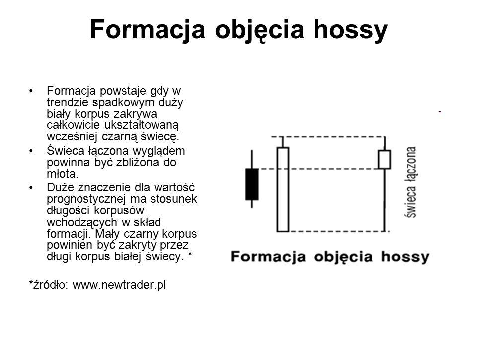 Formacja objęcia hossy Formacja powstaje gdy w trendzie spadkowym duży biały korpus zakrywa całkowicie ukształtowaną wcześniej czarną świecę. Świeca ł