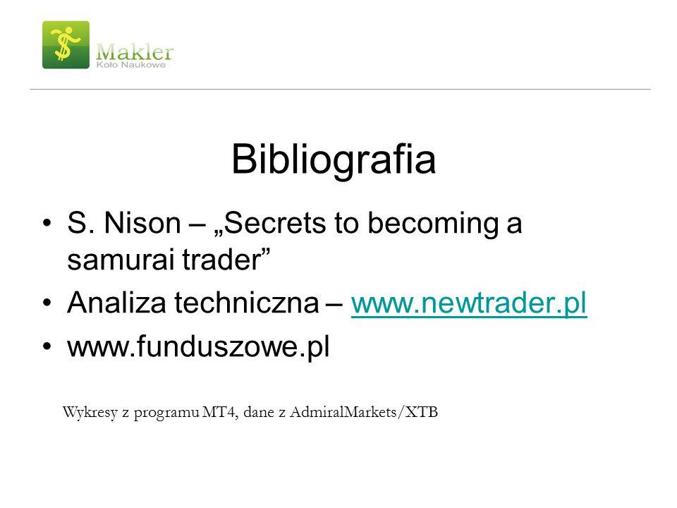 """Bibliografia S. Nison – """"Secrets to becoming a samurai trader"""" Analiza techniczna – www.newtrader.plwww.newtrader.pl www.funduszowe.pl Wykresy z progr"""