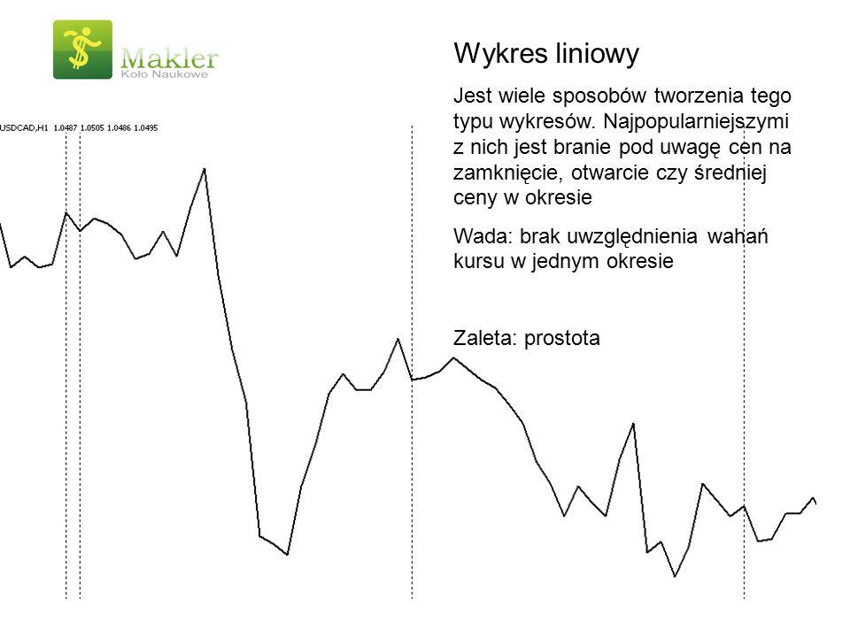 Wykres liniowy Jest wiele sposobów tworzenia tego typu wykresów. Najpopularniejszymi z nich jest branie pod uwagę cen na zamknięcie, otwarcie czy śred