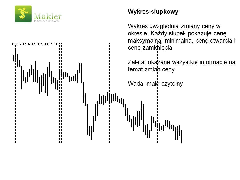 Wykres słupkowy Wykres uwzględnia zmiany ceny w okresie. Każdy słupek pokazuje cenę maksymalną, minimalną, cenę otwarcia i cenę zamknięcia Zaleta: uka