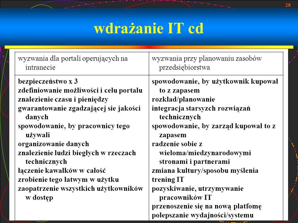 28 wdrażanie IT cd wyzwania dla portali operujących na intranecie wyzwania przy planowaniu zasobów przedsiębiorstwa bezpieczeństwo x 3 zdefiniowanie m