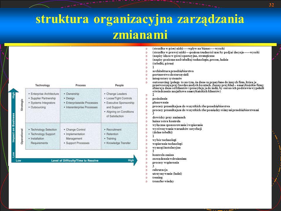 32 struktura organizacyjna zarządzania zmianami  (strzałka w góre) niski-----wplyw na biznes-----wysoki  (strzałka w prawo) niski----poziom trudnośc