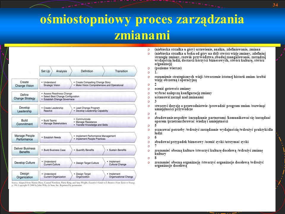 34 ośmiostopniowy proces zarządzania zmianami  (niebieska strzałka u góry) ustawienie, analiza, zdefiniowanie, zmiana  (niebieska strzałka u boku od