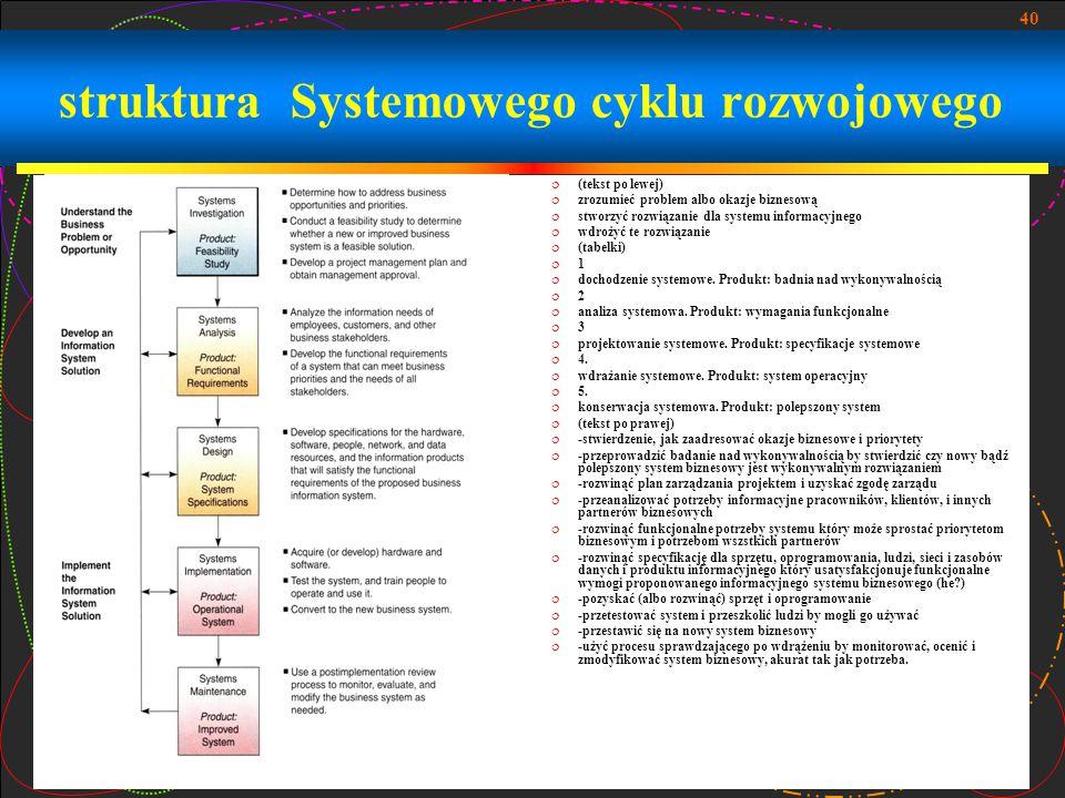 40 struktura Systemowego cyklu rozwojowego  (tekst po lewej)  zrozumieć problem albo okazje biznesową  stworzyć rozwiązanie dla systemu informacyjn