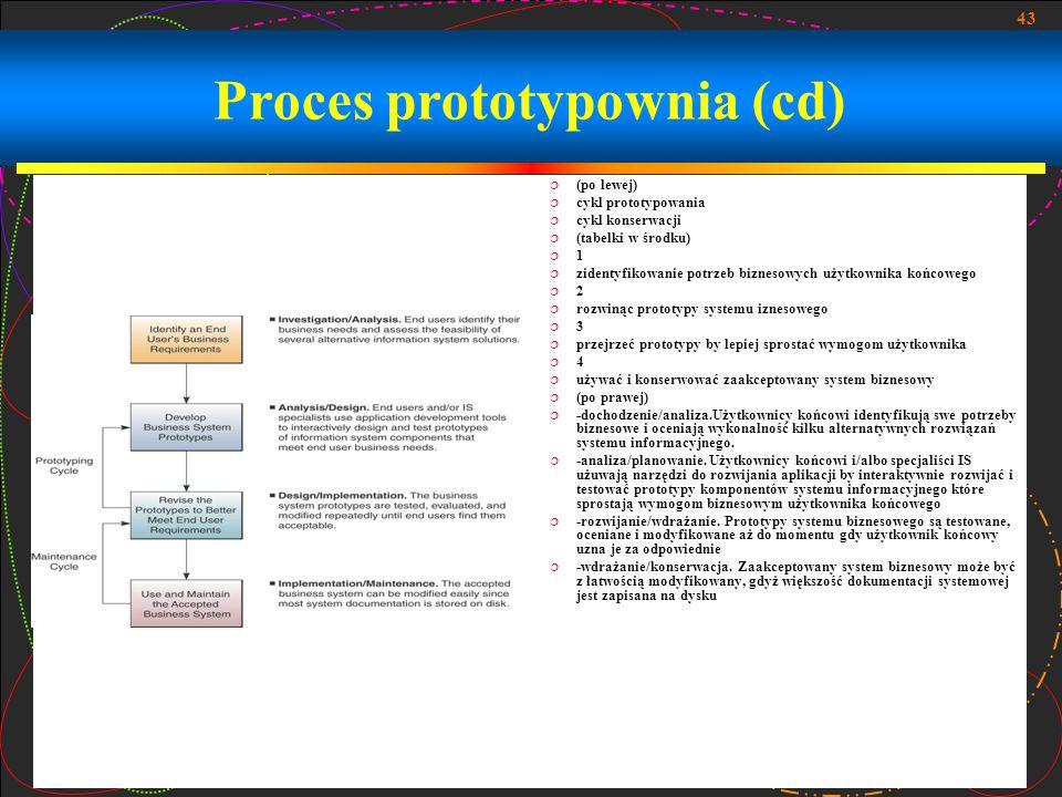 43 Proces prototypownia (cd)  (po lewej)  cykl prototypowania  cykl konserwacji  (tabelki w środku)  1  zidentyfikowanie potrzeb biznesowych uży