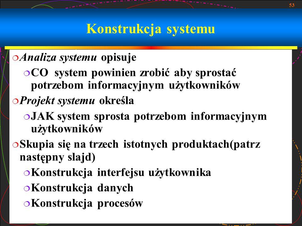 53 Konstrukcja systemu  Analiza systemu opisuje  CO system powinien zrobić aby sprostać potrzebom informacyjnym użytkowników  Projekt systemu okreś