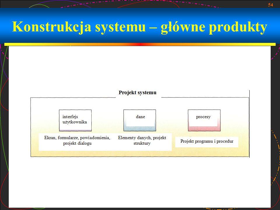 54 Konstrukcja systemu – główne produkty