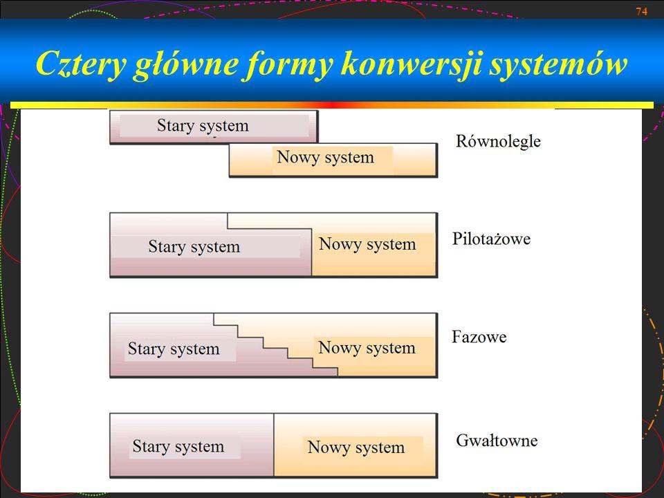 74 Cztery główne formy konwersji systemów