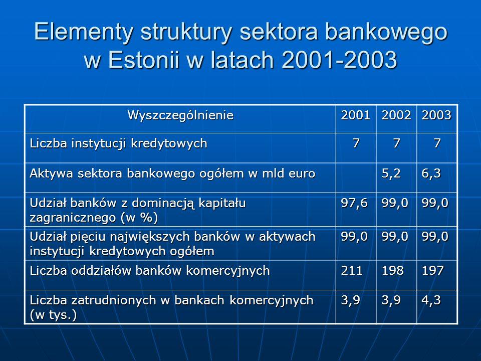 Elementy struktury sektora bankowego w Estonii w latach 2001-2003 Wyszczególnienie200120022003 Liczba instytucji kredytowych 777 Aktywa sektora bankow