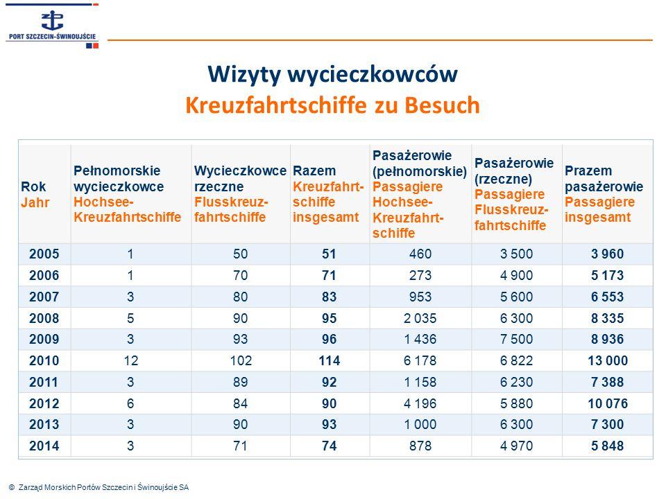 © Zarząd Morskich Portów Szczecin i Świnoujście SA Rok Jahr Pełnomorskie wycieczkowce Hochsee- Kreuzfahrtschiffe Wycieczkowce rzeczne Flusskreuz- fahr