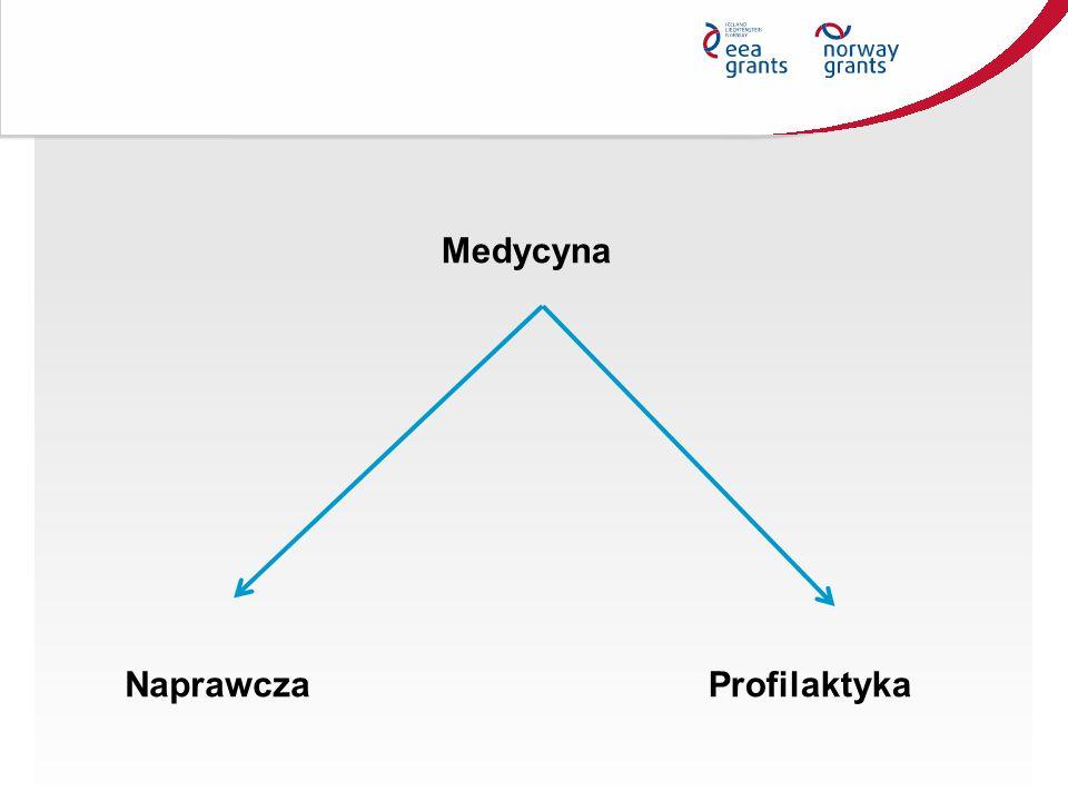Medycyna NaprawczaProfilaktyka