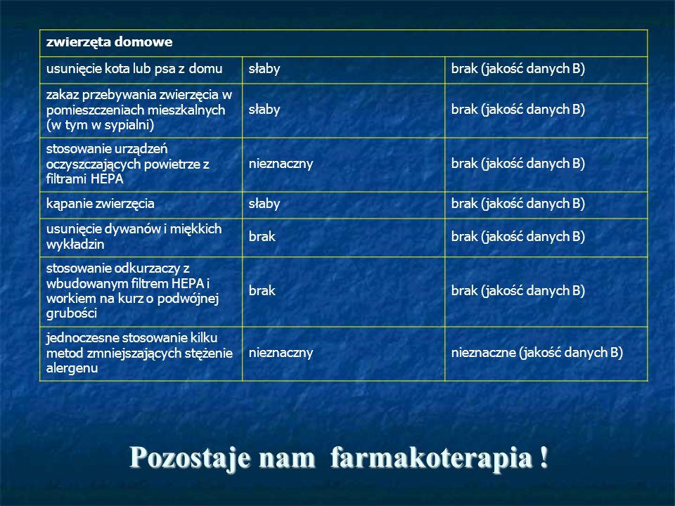 Pozostaje nam farmakoterapia ! Tabela 3. Skuteczność metod ograniczania ekspozycji na alergeny wewnątrz pomieszczeń w leczeniu astmy i ANN zwierzęta d
