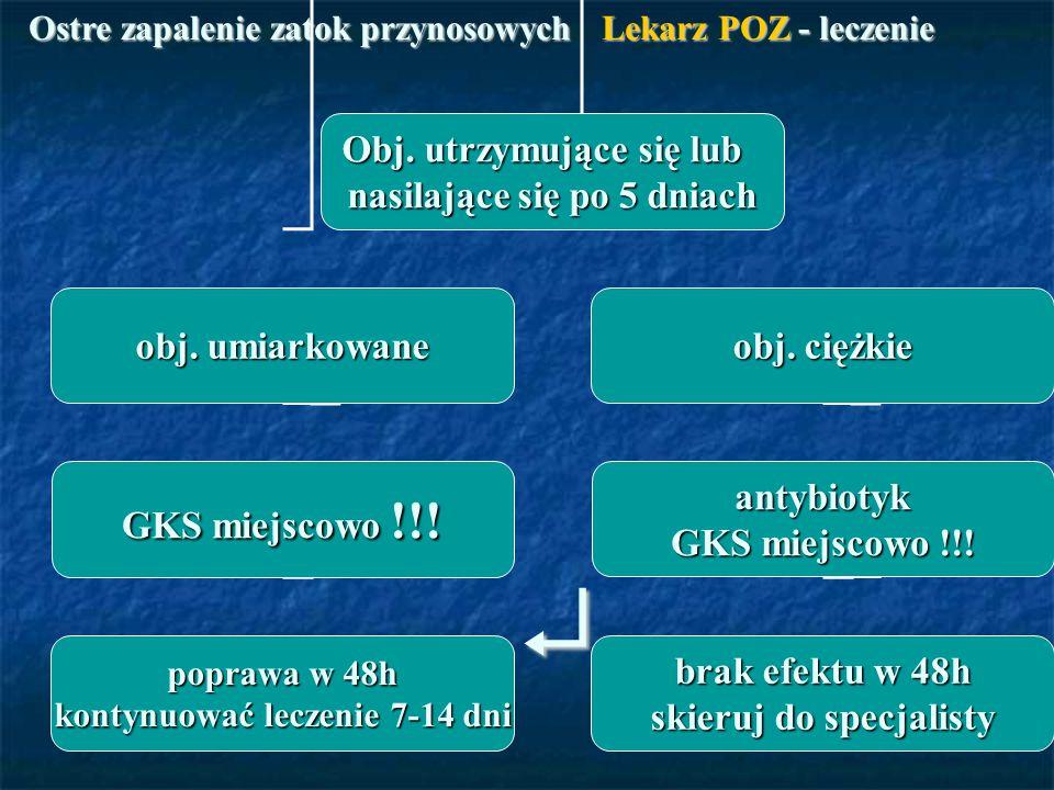 Ostre zapalenie zatok przynosowych Lekarz POZ - leczenie Obj. utrzymujące się lub nasilające się po 5 dniach obj. umiarkowane obj. ciężkie GKS miejsco