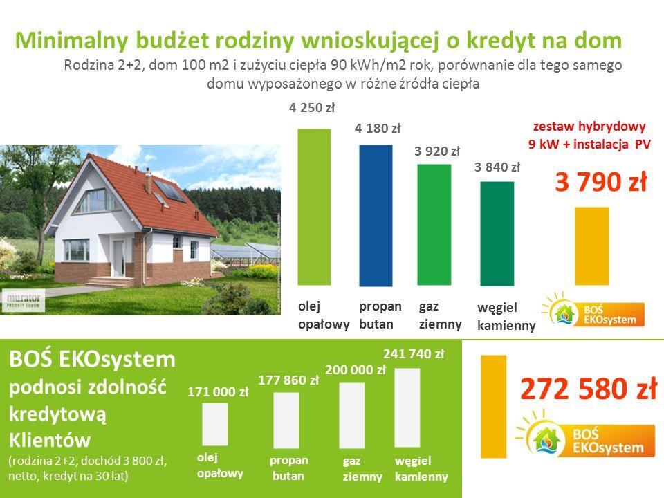 Slajd 12 z 34 Rodzina 2+2, dom 100 m2 i zużyciu ciepła 90 kWh/m2 rok, porównanie dla tego samego domu wyposażonego w różne źródła ciepła Minimalny bud