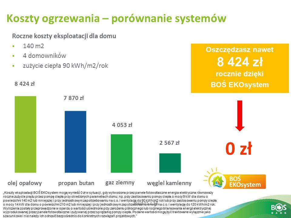 Slajd 15 z 34 Koszty ogrzewania – porównanie systemów Roczne koszty eksploatacji dla domu  140 m2  4 domowników  zużycie ciepła 90 kWh/m2/rok propa