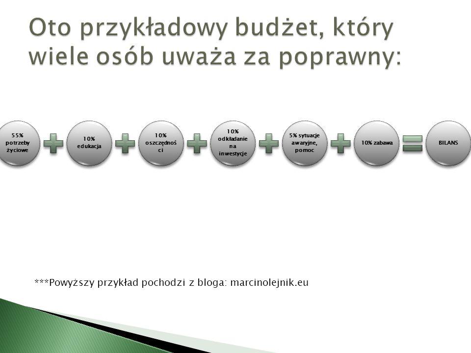 ***Powyższy przykład pochodzi z bloga: marcinolejnik.eu 55% potrzeby życiowe 10% edukacja 10% oszczędności 10% odkładanie na inwestycje 5% sytuacje aw