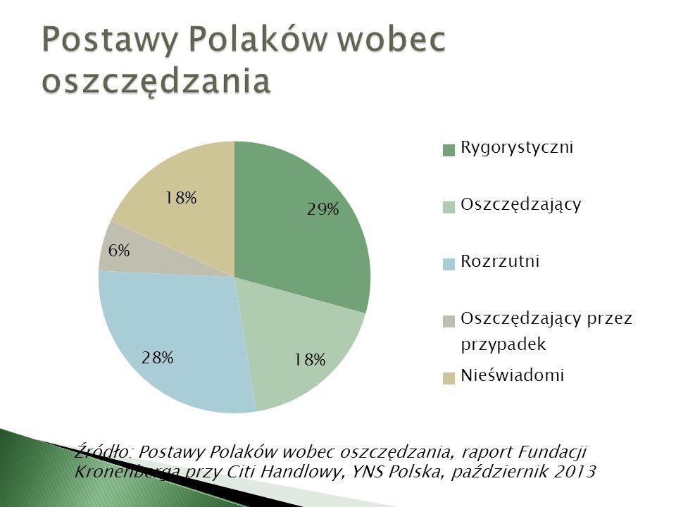 Źródło: Postawy Polaków wobec oszczędzania, raport Fundacji Kronenberga przy Citi Handlowy, YNS Polska, październik 2013